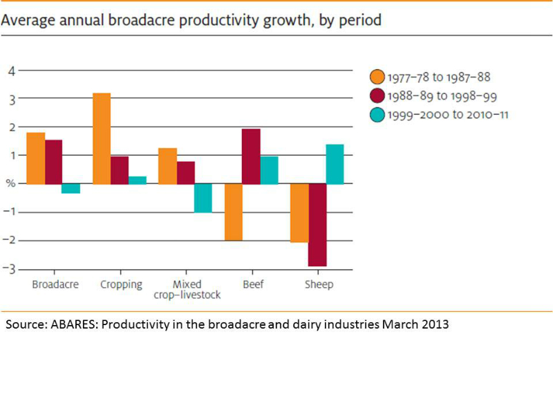australia-average-annual-broadacre-productivity-growth-by-period-since-1977