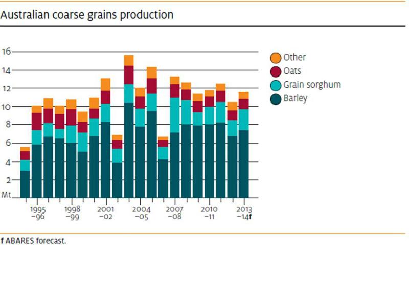 australian-coarse-grain-production-1995-to-2013