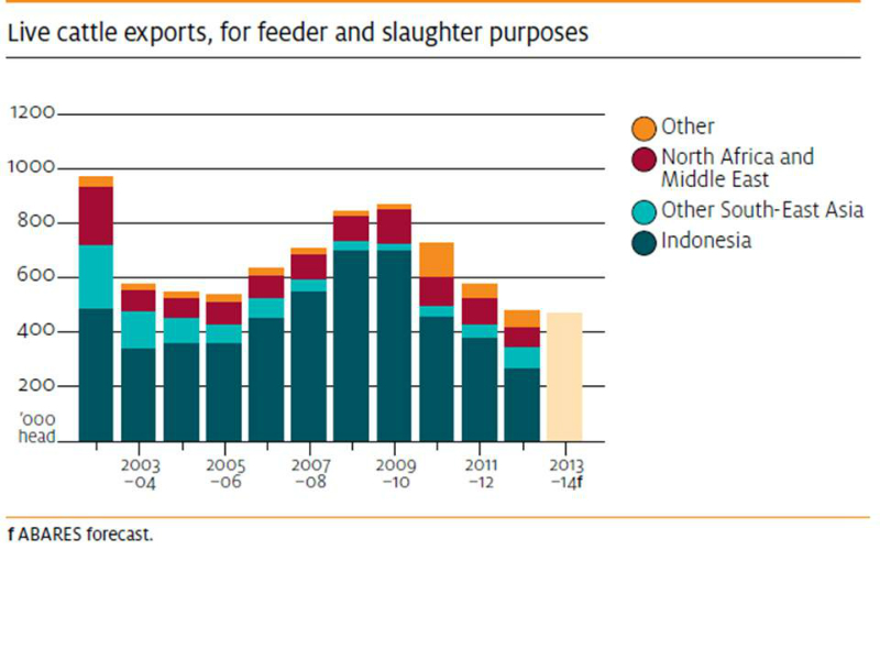 beef-cattle-live-exports-2002-to-2013