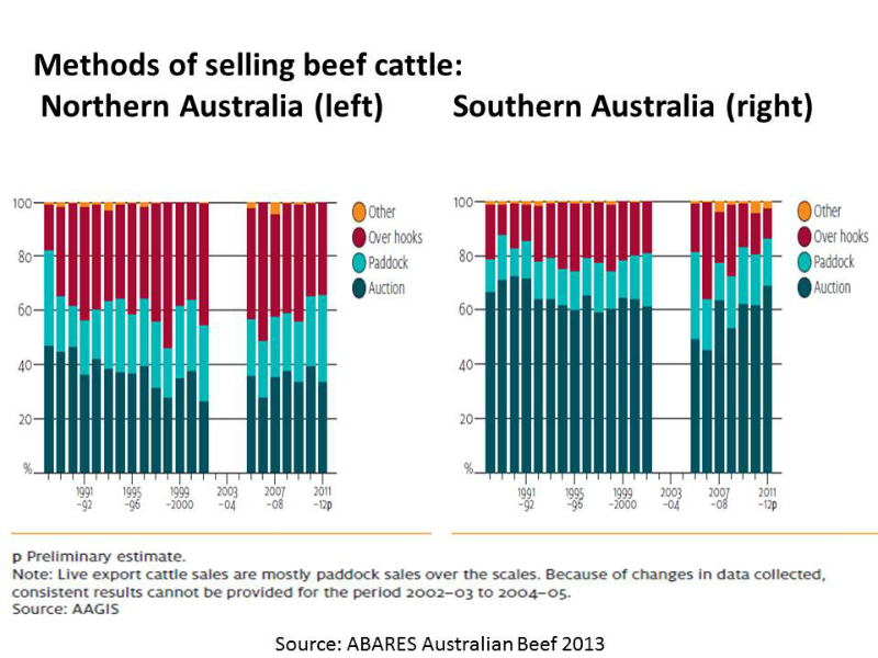 beef-cattle-methods-of-selling-compared-north-v-south-1989-to-2011