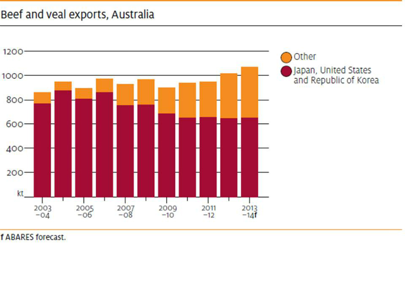 beef-exports-from-australia-2003-to-2013