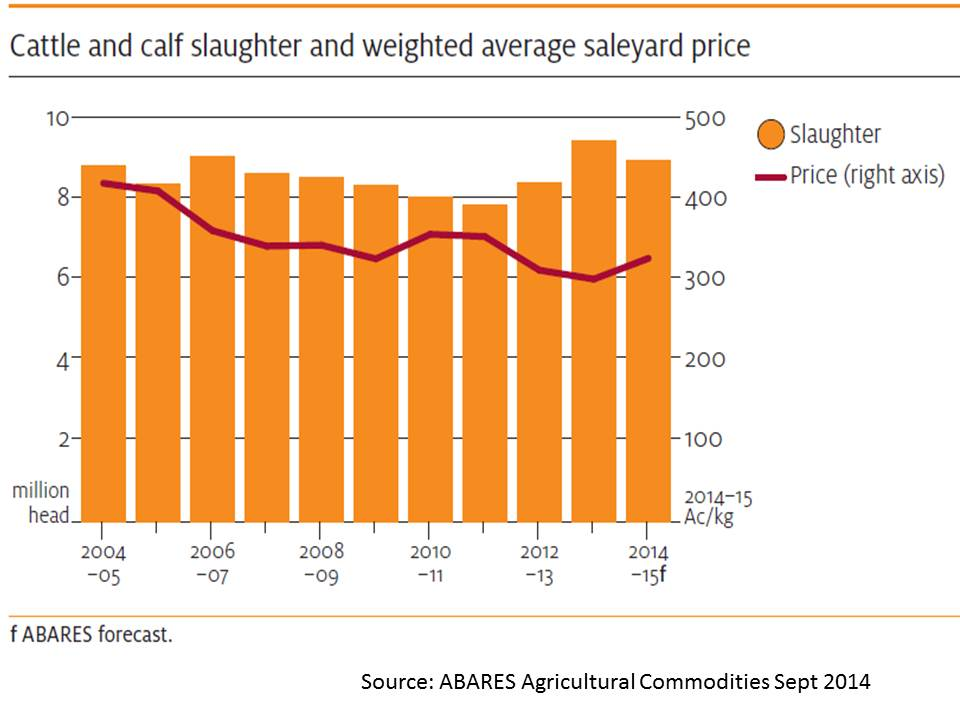 beef-prices-real-australia-2004-to-2014-abares_0