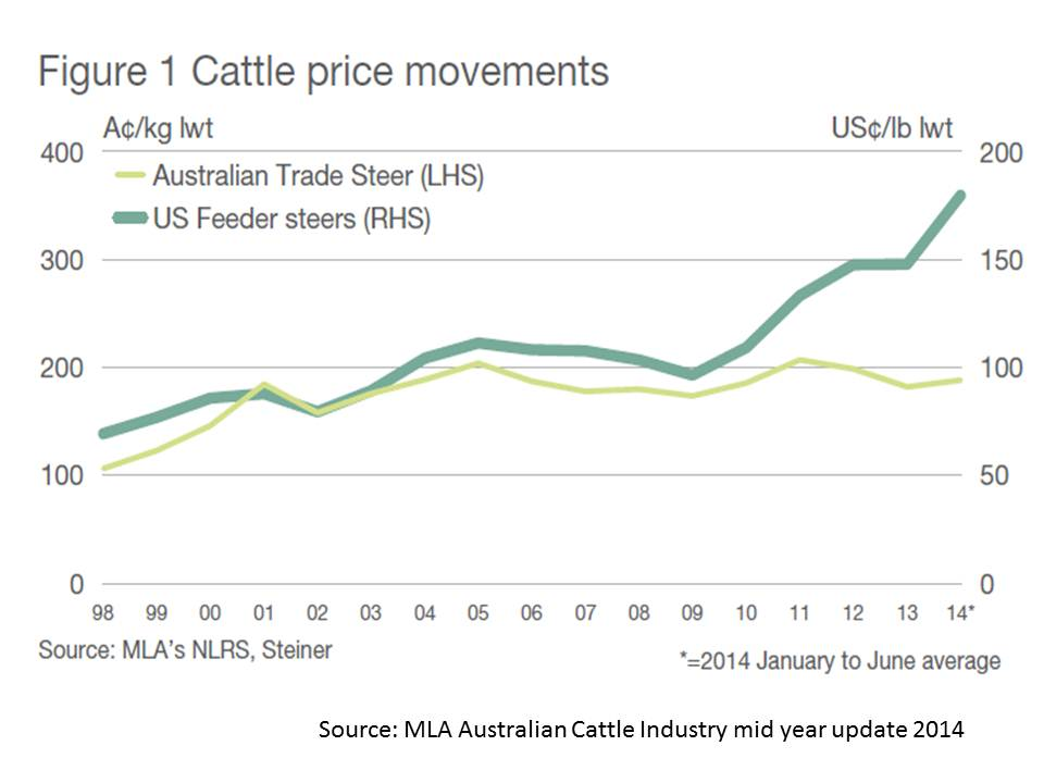 beef-trade-steer-live-weight-prices-1998-to-2014-mla