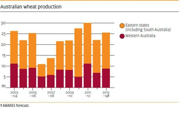 wheat-australia-production-2003-to-2014