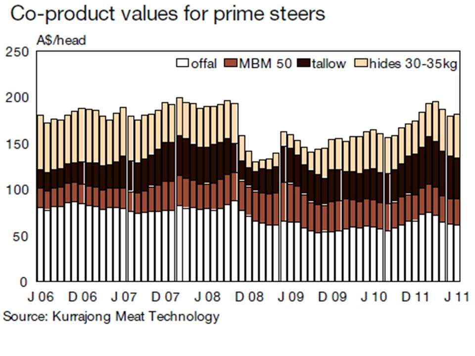 coproduct-value-for-australian-prime-steers-270kg-carcase-weight-2006-to-2011