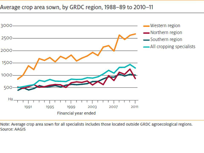 crops-average-area-sown-by-region-since-1988