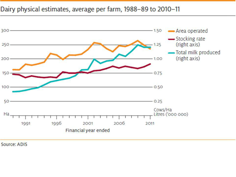 dairy-farms-production-and-area-since-1988