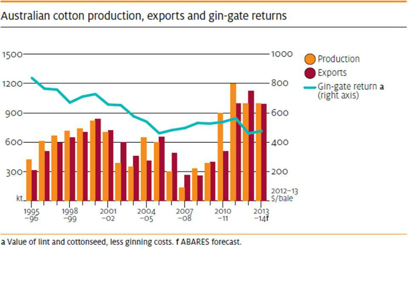 fibre-australian-cotton-production-exports-and-price-1995-to-2013