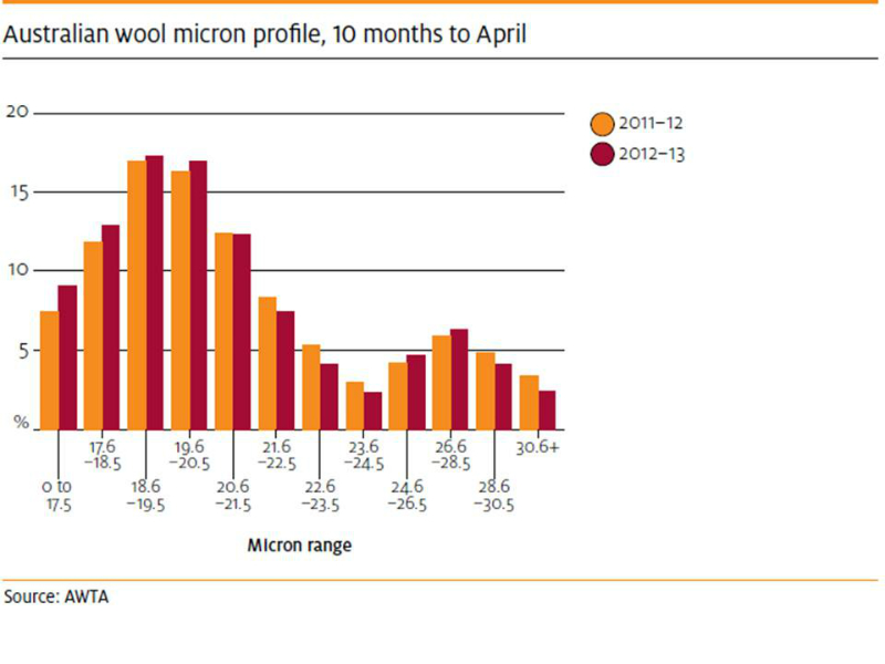 fibre-wool-australia-micron-profile-2011-and-12