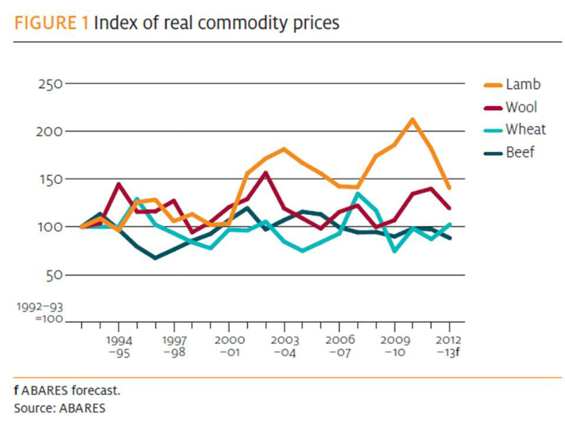 index-of-real-commodity-prices-1990-to-2012