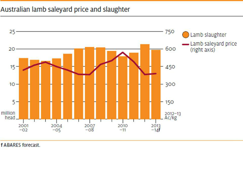 lamb-australia-production-and-price-2001-to-2013