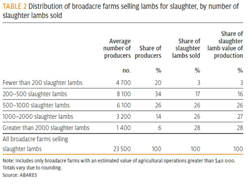 lamb-distribution-of-farms-by-number-of-lambs-sold-2013-table