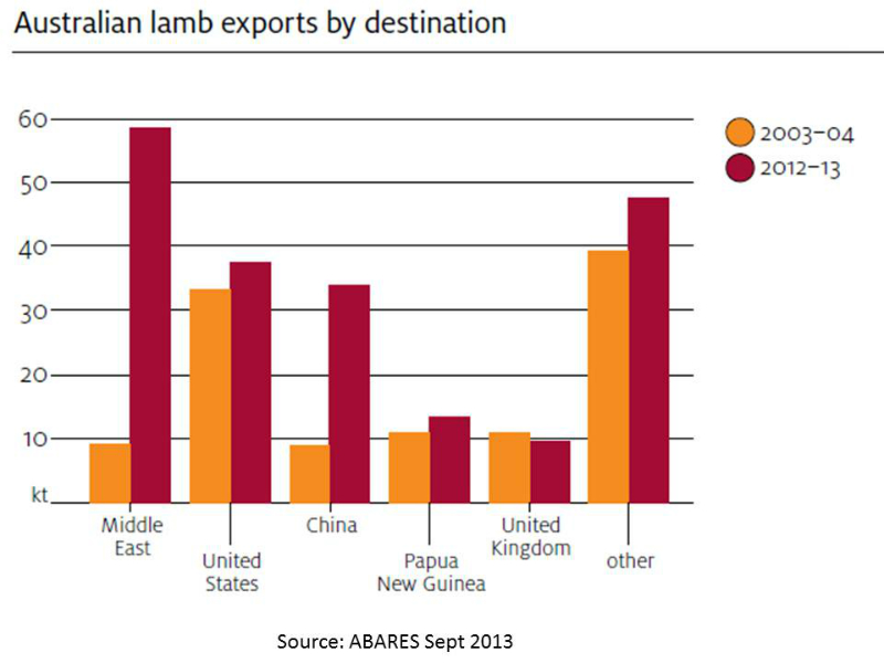 lamb-exports-from-australia-by-destination-2003-v-2012