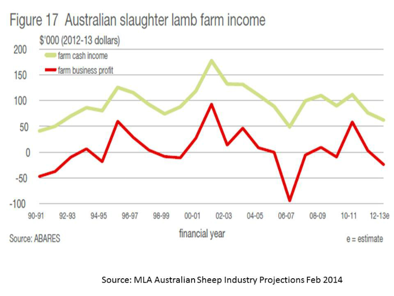 lamb-farm-income-1990-to-2013