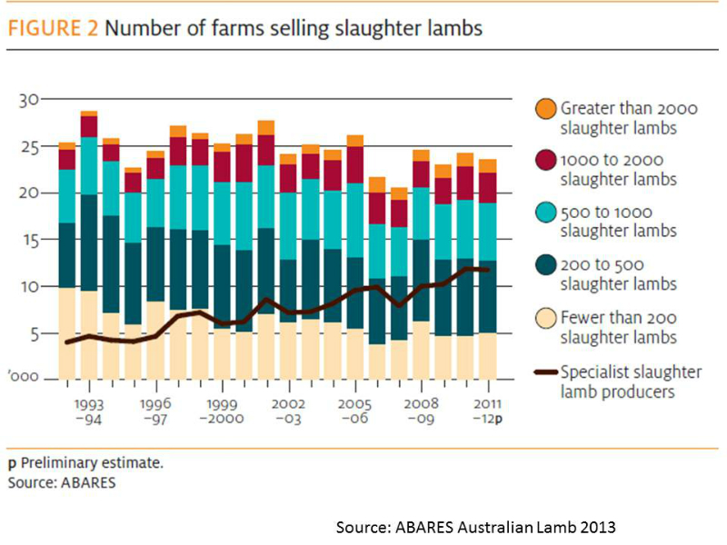 lamb-number-of-farms-selling-lambs-1993-to-2012-figure