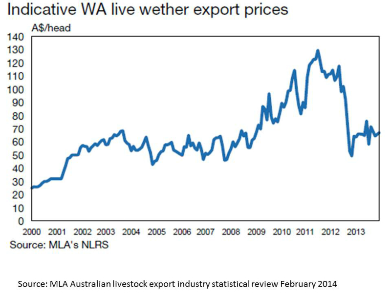 live-sheep-export-prices-wa-2000-to-2013