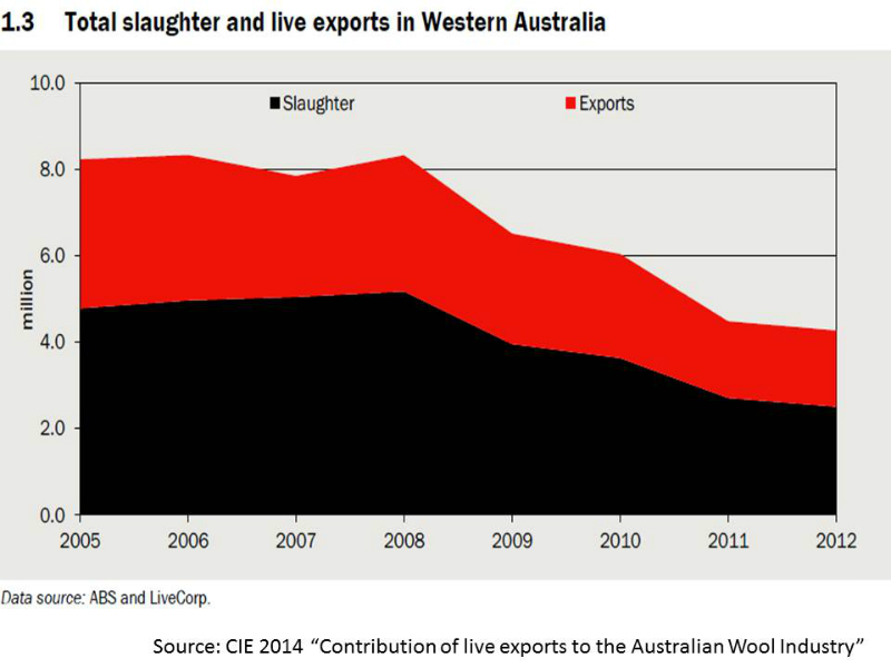 live-sheep-exports-and-slaughter-wa-2005-to-2012