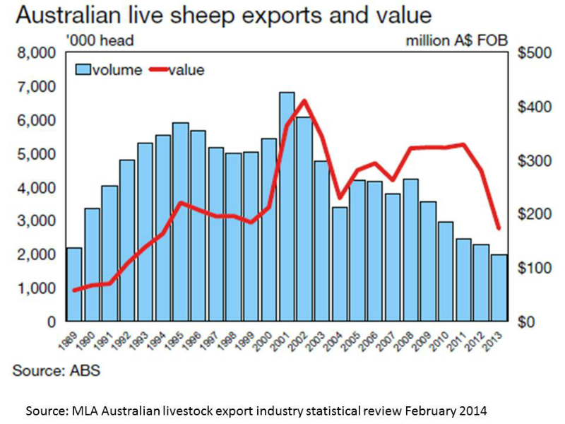 live-sheep-exports-and-value-australia-1989-to-2013