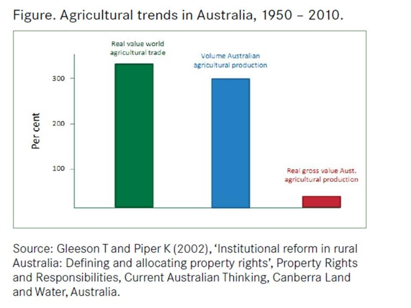 real-gross-value-of-australian-production-1950-to-2010