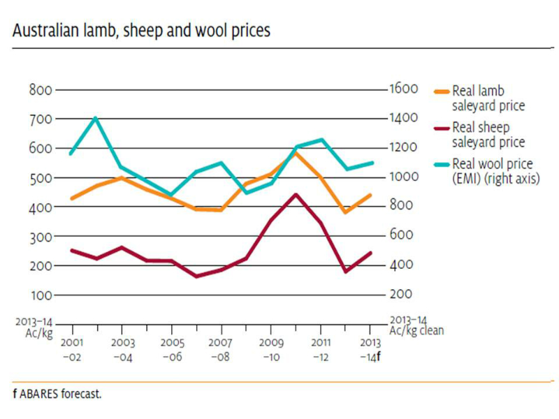 sheep-price-trends-for-meat-and-wool-2000-to-2013