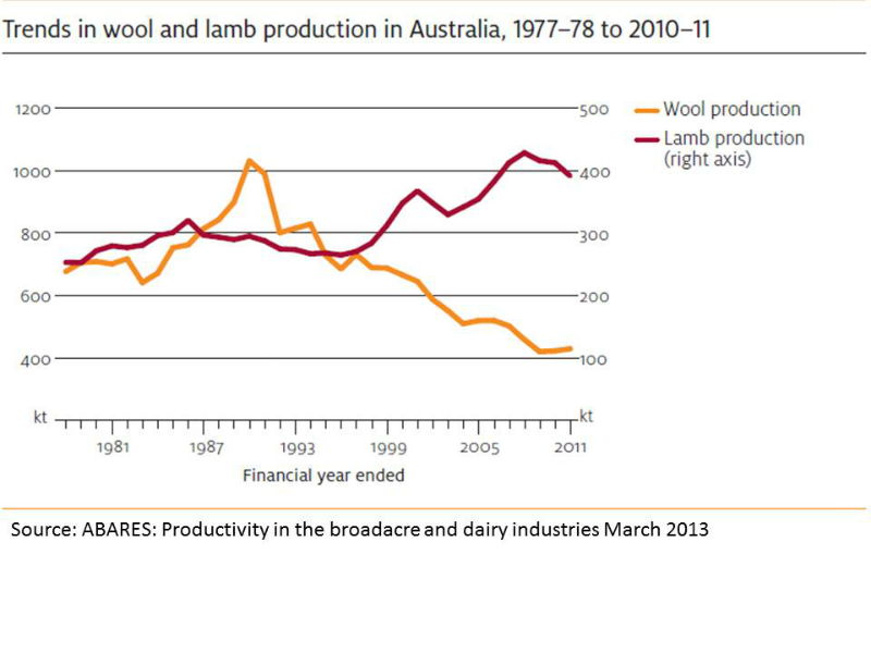 sheep-trends-in-wool-and-lamb-production-since-1977