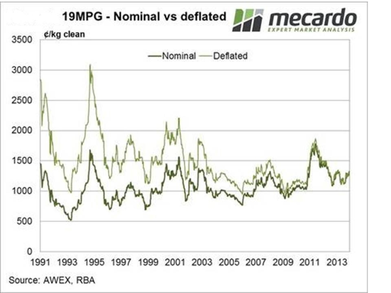 wool-price-trends-19mpg-nominal-v-deflated-mecardo-1991-to-2013