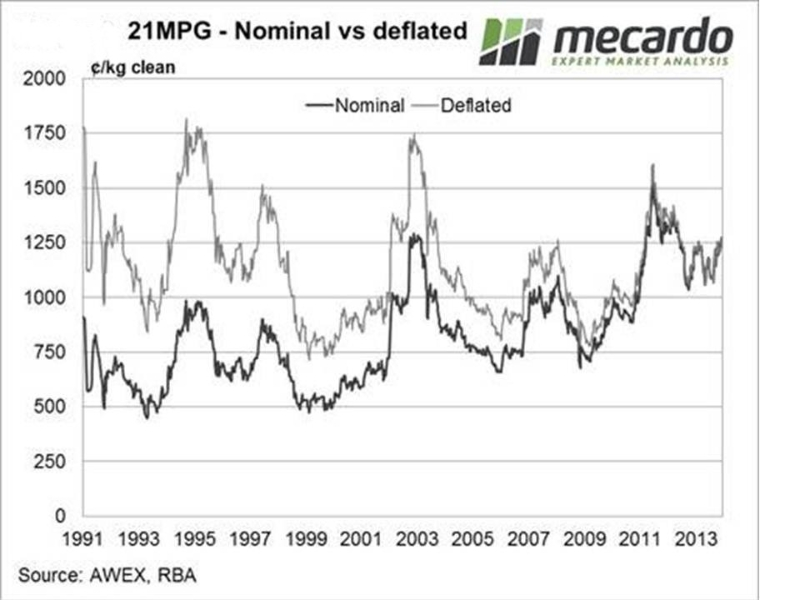 wool-price-trends-21mpg-nominal-v-deflated-mecardo-1991-to-2013