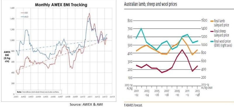 wool-price-trends-awex-actual-v-abares-real-time-2001-to-2013