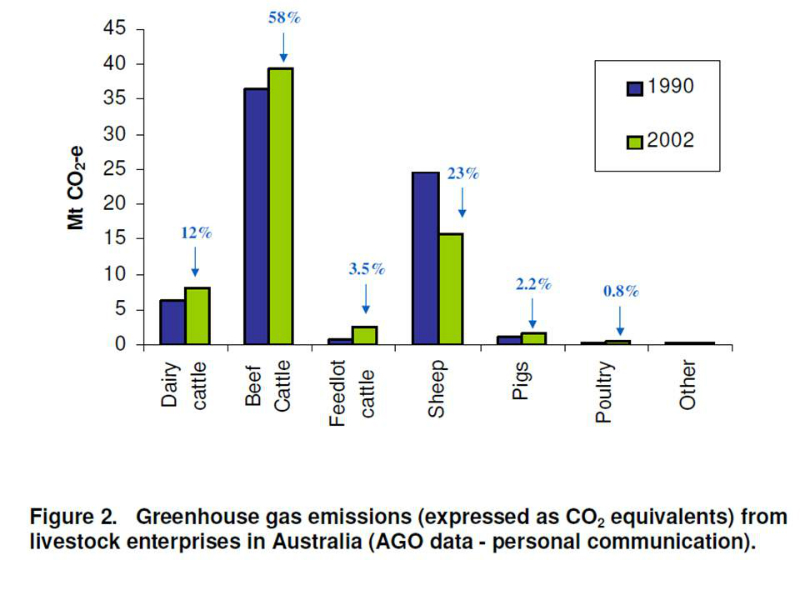 greenhouse-gas-emission-by-ag-sector-at-2002