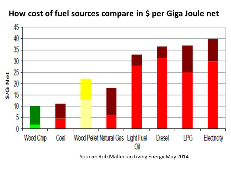 how-energy-sources-compare-in-dollars-per-giga-joule-514