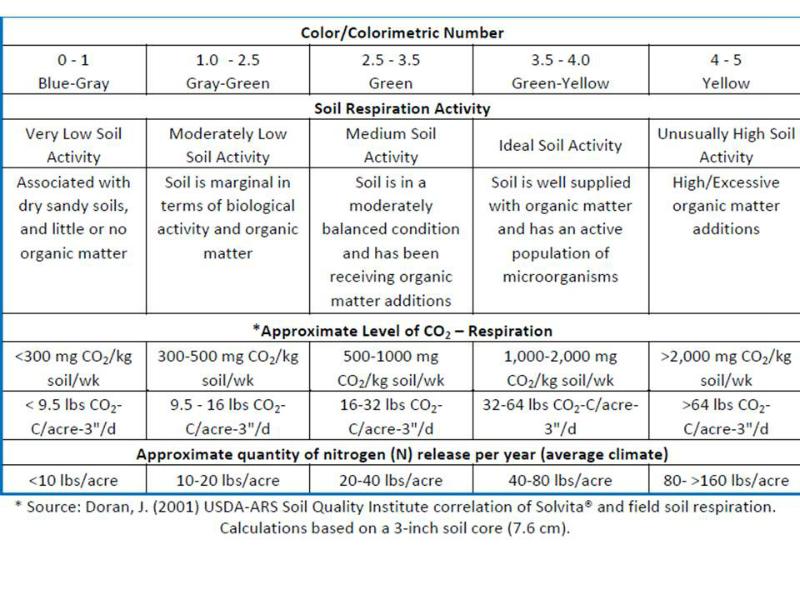 basic-soil-biological-quality-source-usda-ars