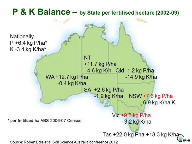 fertiliser-p-and-k-use-australia-balance-2002-to-2009