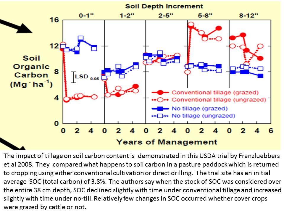 soil-carbon-conventional-till-v-no-till-usda-2008-franzluebbers-et-al