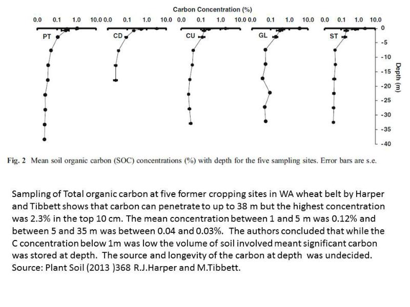 soil-carbon-profile-to-depth-wa-2013