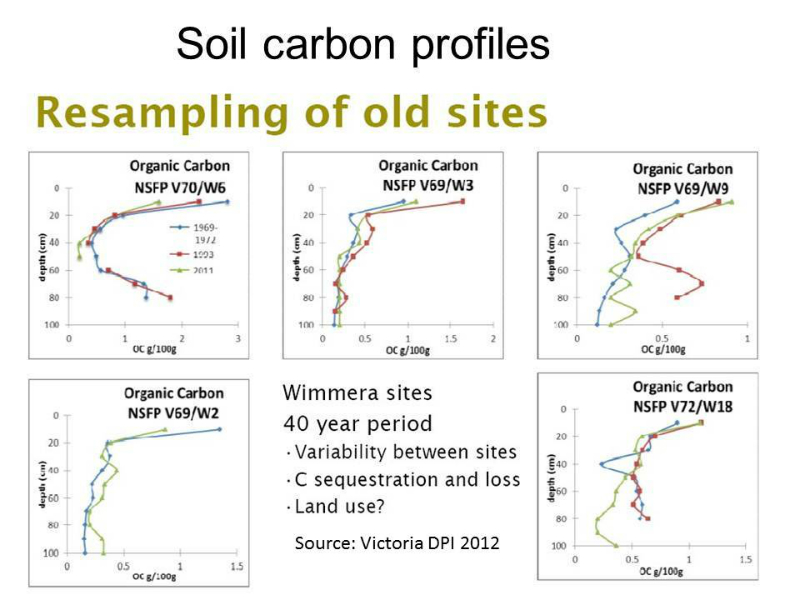 soil-carbon-profiles-to-depth-over-40-years-victoria_0