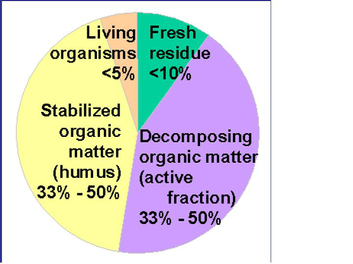 soil-organic-matter-components-source-usda-nrcs
