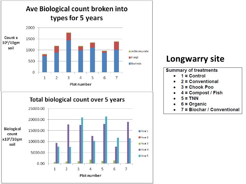westernport-longwarry-biological-type-trends-2007-to-2013