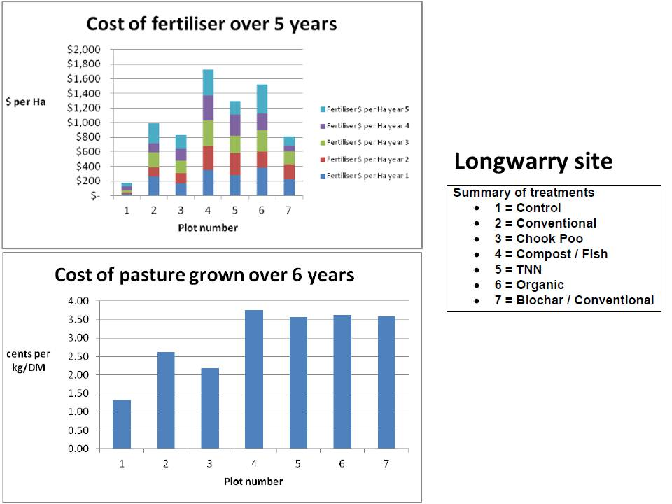 westernport-longwarry-cost-of-treatment-over-5-years