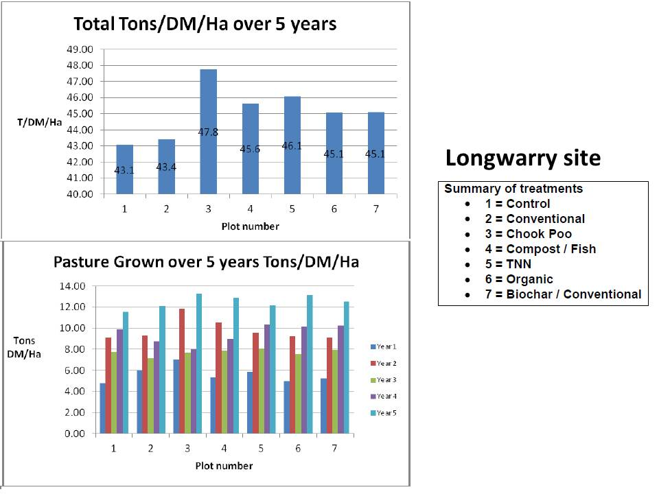 westernport-longwarry-pasture-production-trends-2007-to-2013