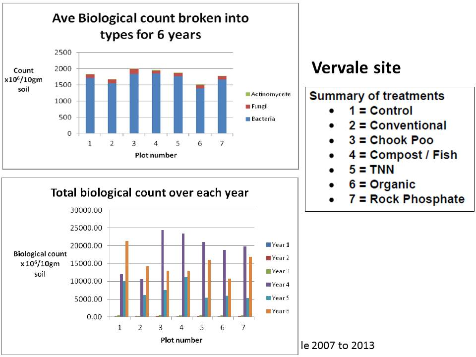 westernport-vervale-biological-type-trends-2007-to-2013