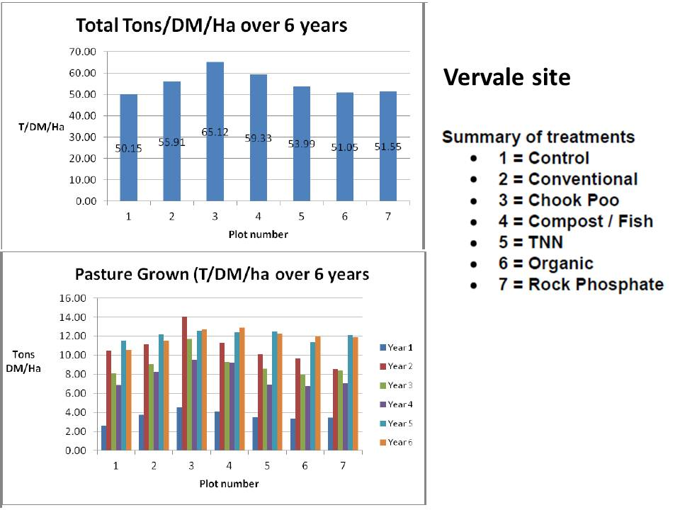 westernport-vervale-pasture-production-trends-2007-to-2013