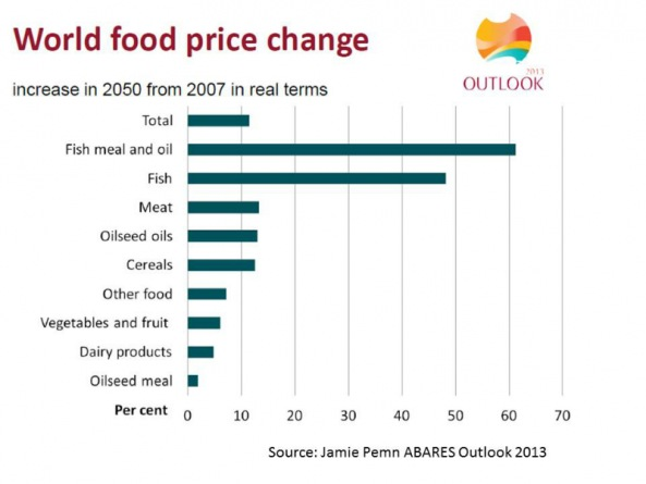 world-food-price-change-to-2050-in-real-terms