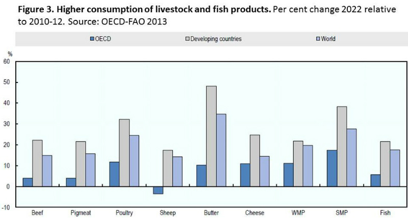oecd-fao-fig-3-food-projections-to-2022-june-2013