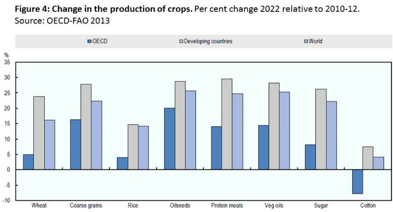 oecd-fao-fig-4-food-projections-to-2022-june-2013