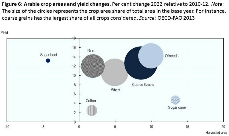 oecd-fao-fig-6-food-projections-to-2022-june-2013