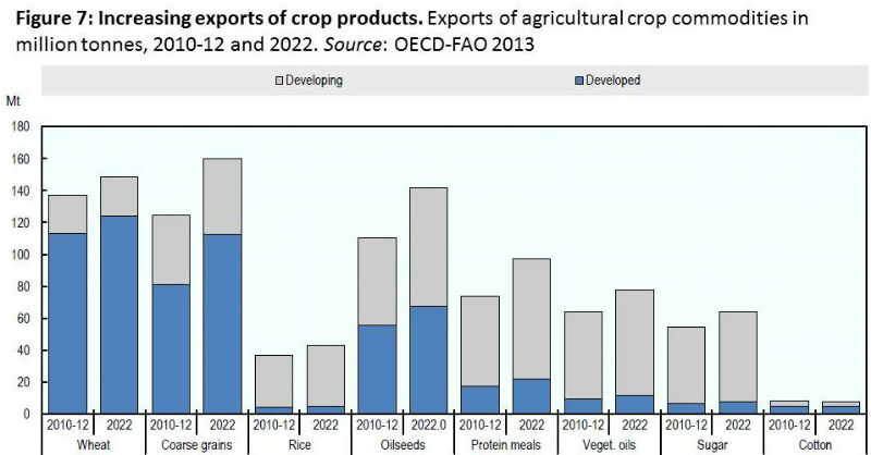 oecd-fao-fig-7-food-projections-to-2022-june-2013