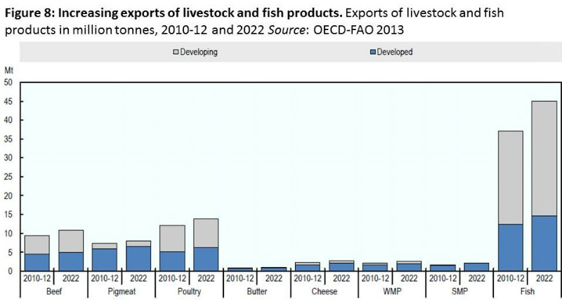 oecd-fao-fig-8-food-projections-to-2022-june-2013