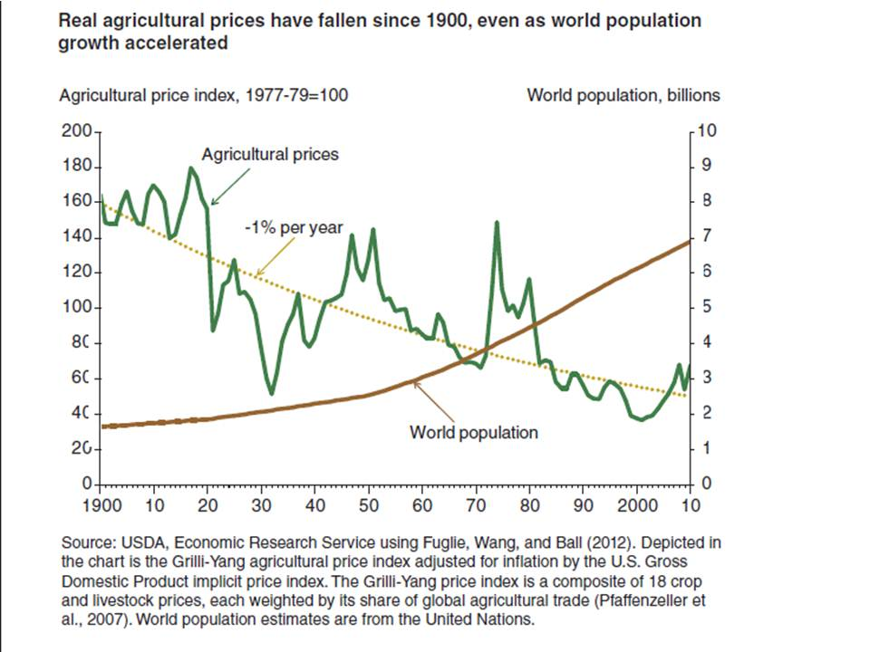 Food real ag prices sinces 1900 v population growth Source USDA web