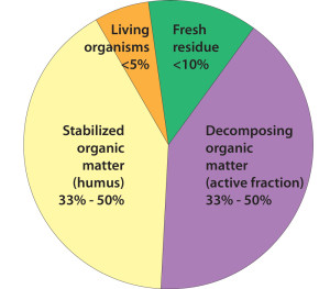 Figure 2: Compositon of organic matter. Source: USDA NRCS.