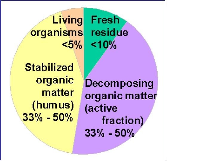 Figure 1: Soil organic matter components. Source: USDA NRCS